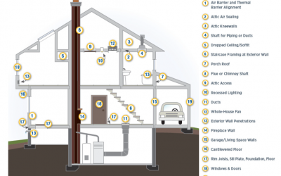 ACCA Residential HVAC Standards: Manual J – Load Calculations, Manual D – Duct Design, and Manual S – Equipment Selection: Part 5